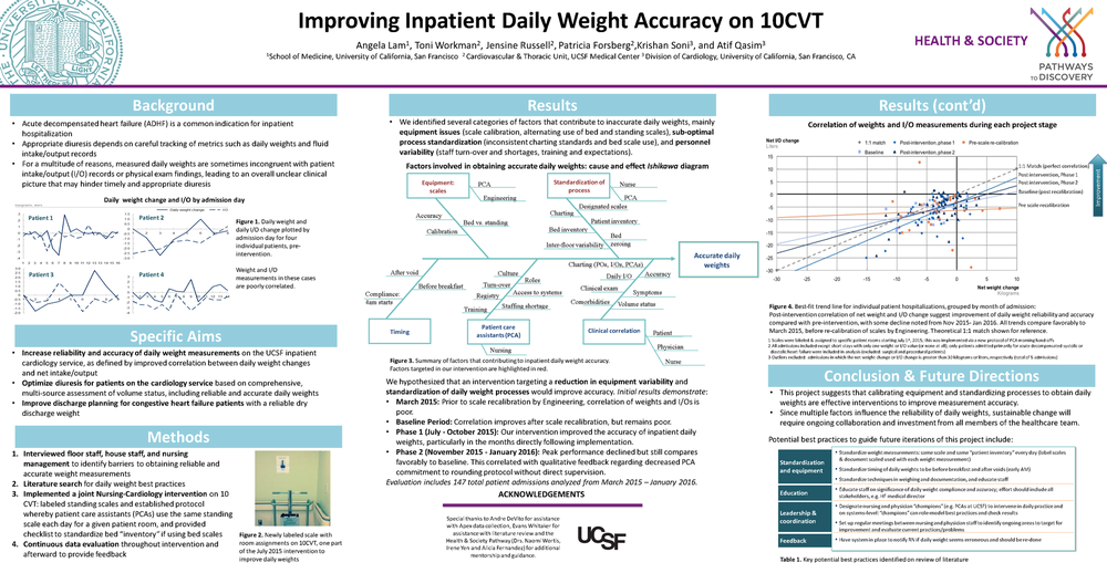 Cardiology Daily Weights: Improving inpatient daily weight